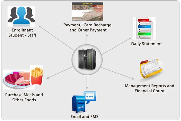 Cashless Canteen System Flow Diagram